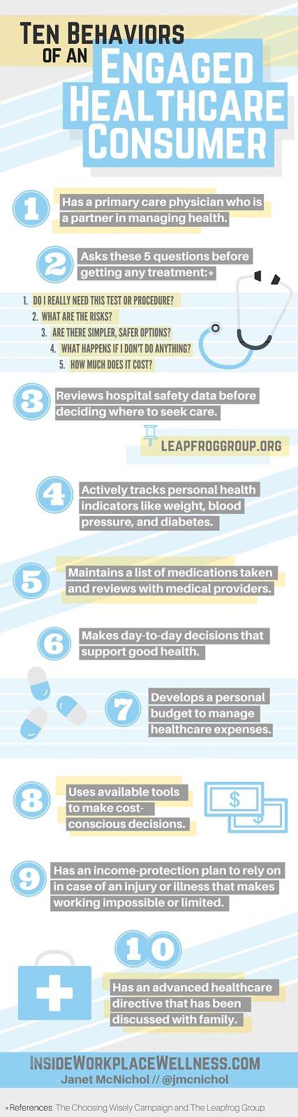 订婚的医疗保健消费者的十种行为