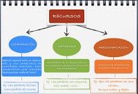 https://lengua1eso.files.wordpress.com/2012/10/captura-de-pantalla-2012-10-24-a-las-20-22-26.png