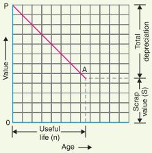 Methods of determining depreciation