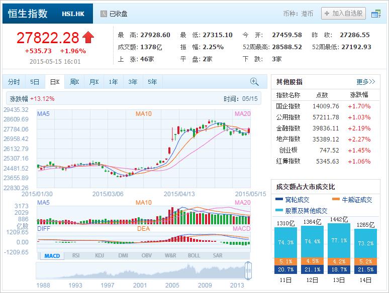 中國株ウォッチ銘柄 hongkong stock 香港株 港股 HSI 2015_05_15 :: 中國 ...