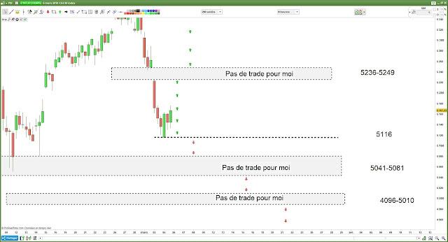 Matrice de trading pour Mardi [06/03/18]