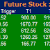 Most active future and option calls ( Pre Market Tips ) for 19 July 2016