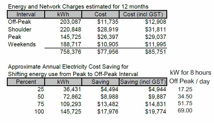 Projected Annual Energy Costs and Savings by Shifting Energy Use from Peak to Off Peak Periods