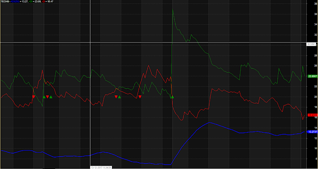 ADX Indicator With Trend Strength Line