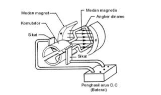 dc%2Bmotor