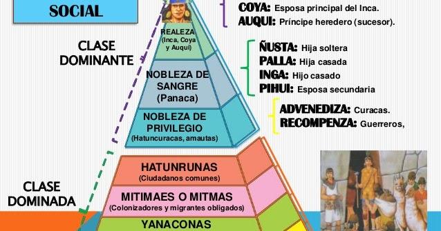 El Gran Imperio Inca Estructura Social