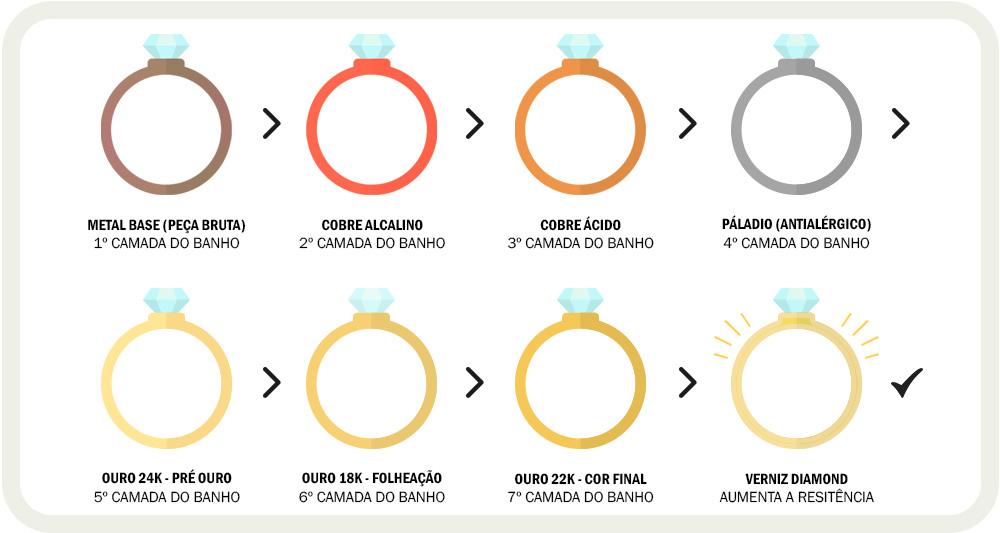Processo de banho de ouro da Miguel Semijoias