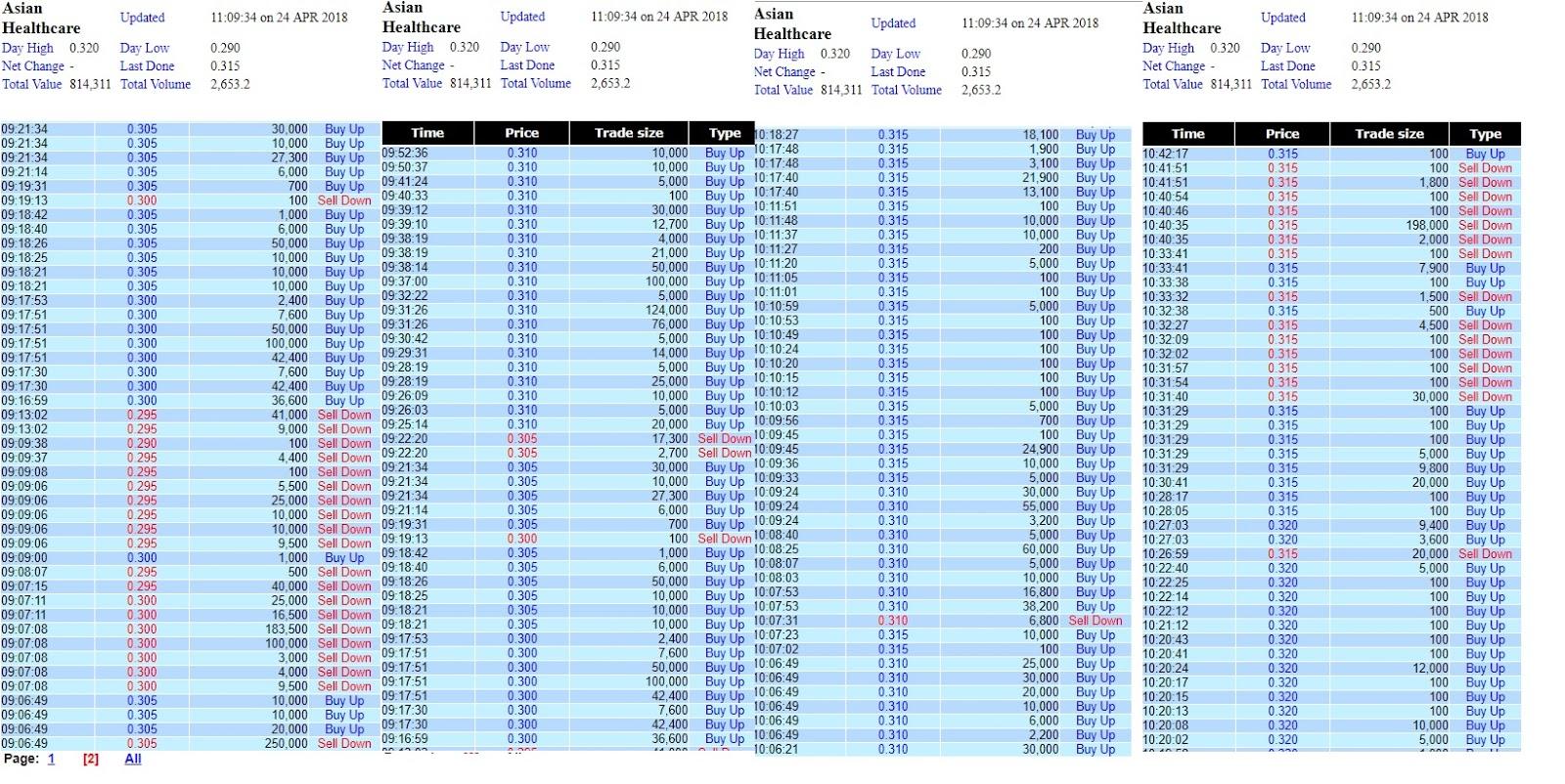 Stock Market bedst bevarede hemmeligheder asiatisk Healthcare - Minut-5322