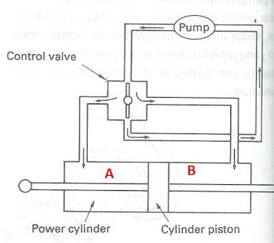 Power Steering Posisi lurus