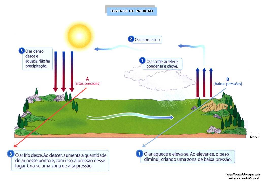 Pressão Atmosférica e Ventos