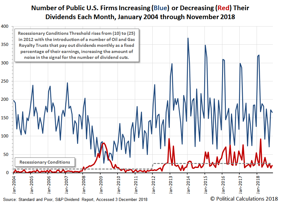 Number of Public U.S. Companies Increasing (Blue) or Decreasing (Red) Their Dividends, January 2004 through November 2018