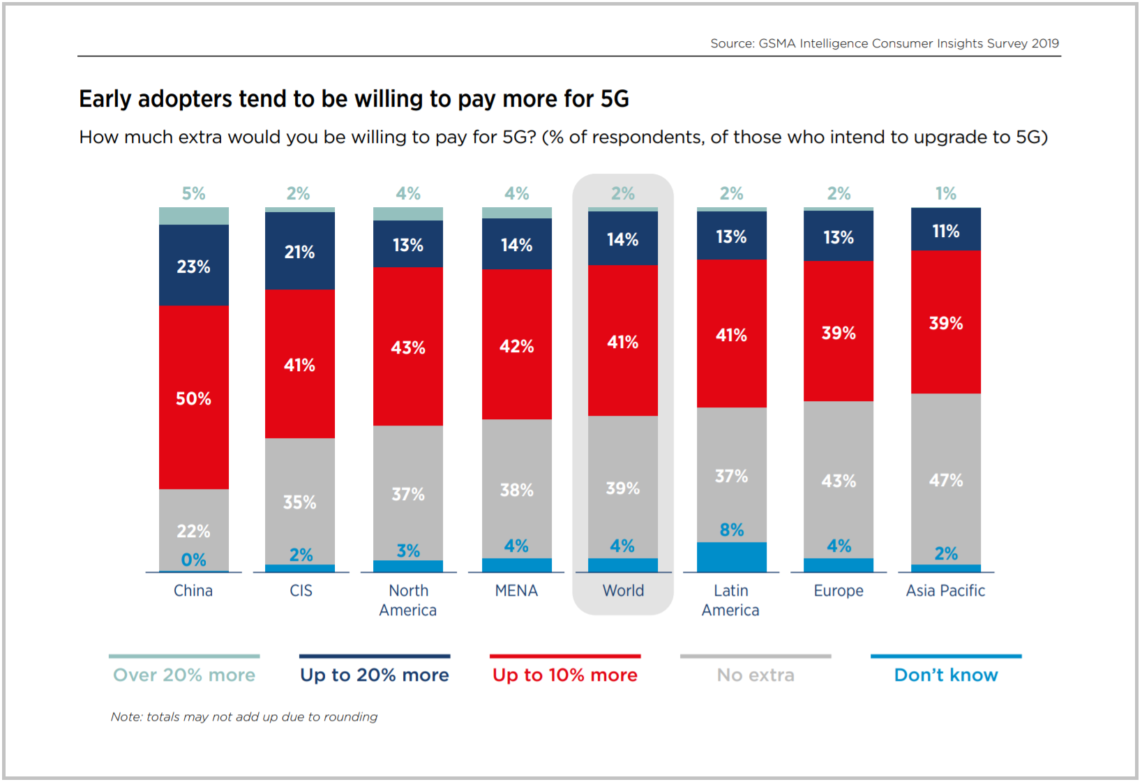 Early adopters tend to be willing to pay more for 5G