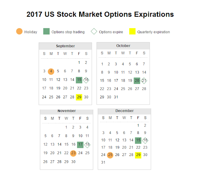 What if stock options expire