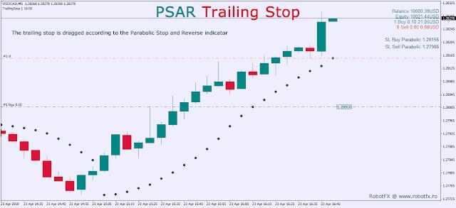 PSAR Trailing Stop