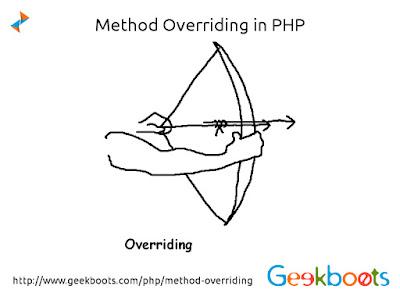 https://www.geekboots.com/php/method-overriding