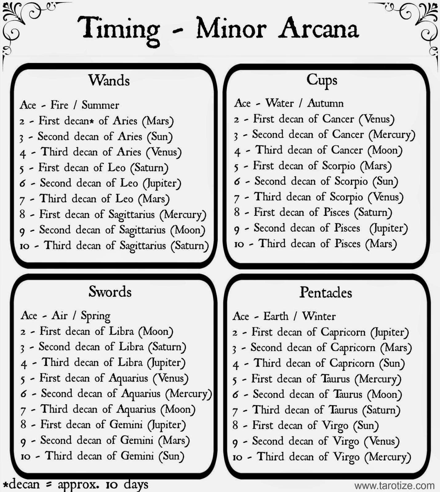Associated Tarot Readers 6 Methods Of Timing In Tarot