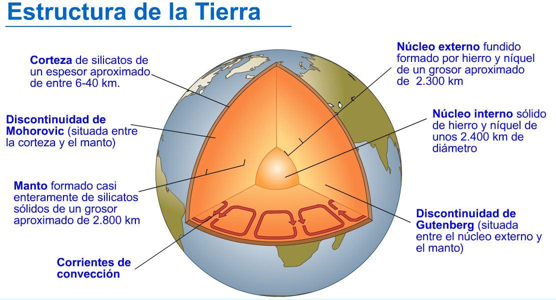 4b En Internet La Geósfera Capas De La Tierra