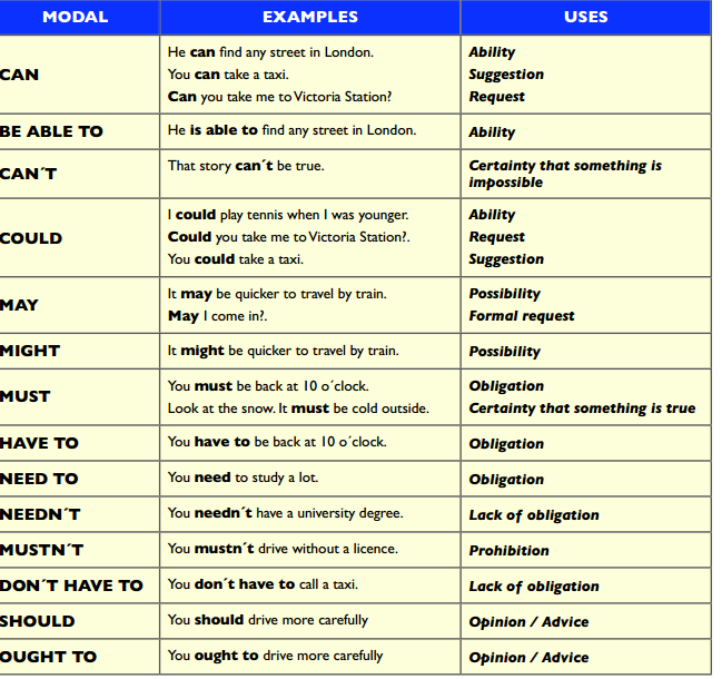 Verb Forms List With Gujarati Meaning Pdf File - makeamerican