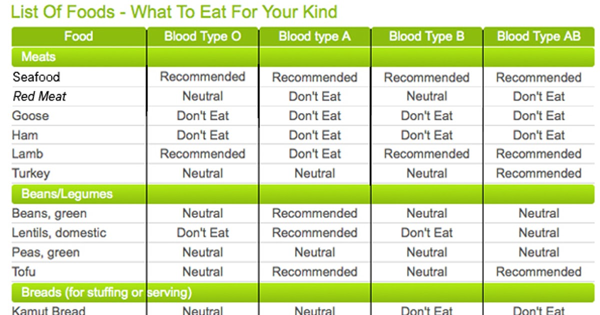 Blood Type Diet Chart - 9 Free Templates in PDF, Word ...