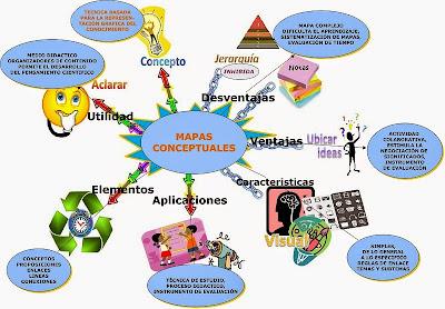 Mapas Mentales Como Estrategia De Estudio Ventajas Y Desventajas De Un Mapa Conceptual