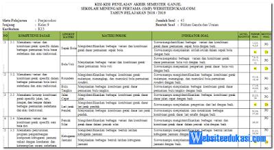 Kisi-kisi Soal PAS/ UAS PJOK Kelas 9 K13 Revisi 2018