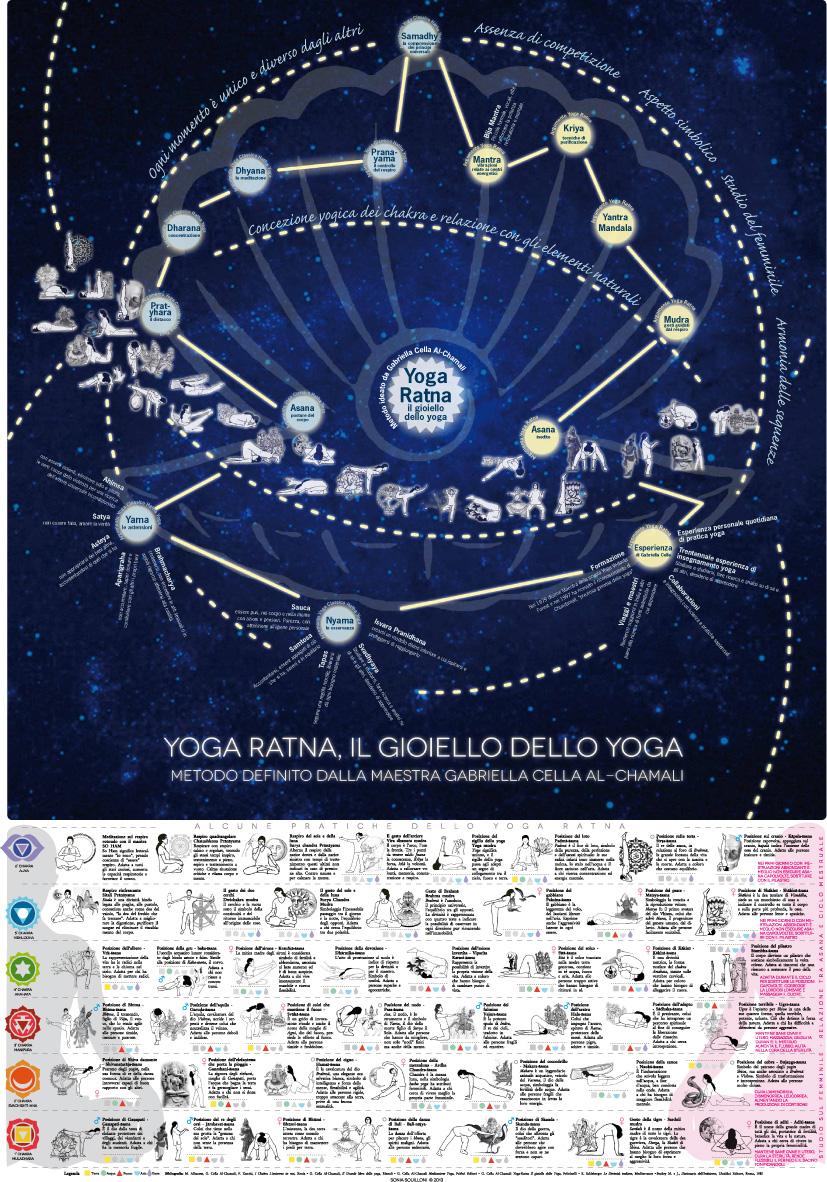 Poster Yoga Ratna