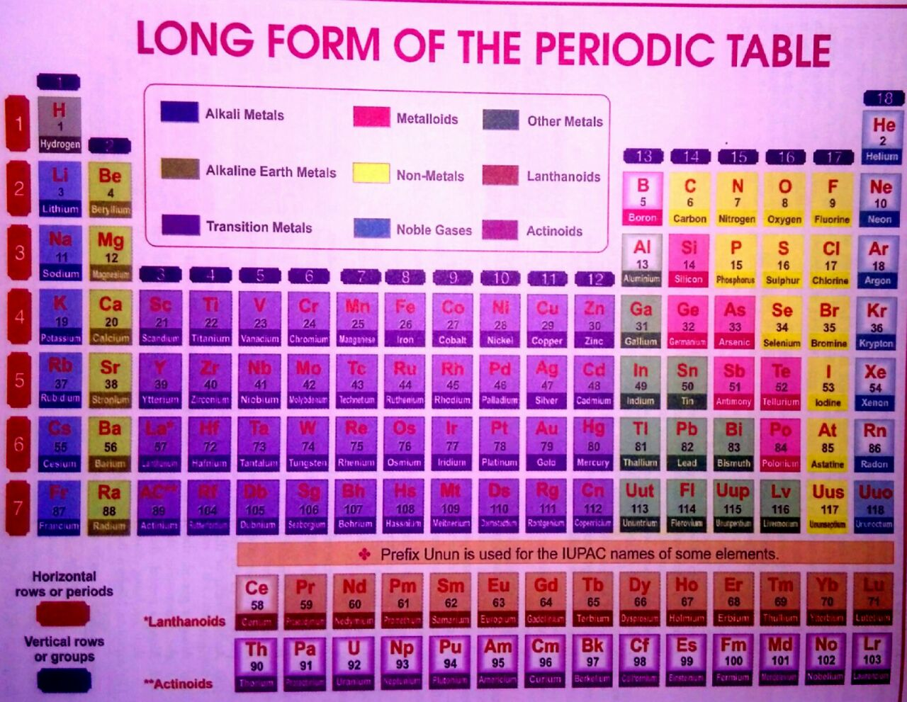New Periodic Table 28 Images What S New At Science