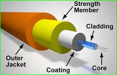 Klasifikasi Kabel Fiber Optic Serta Kelebihan Dan Kekurangan Nya