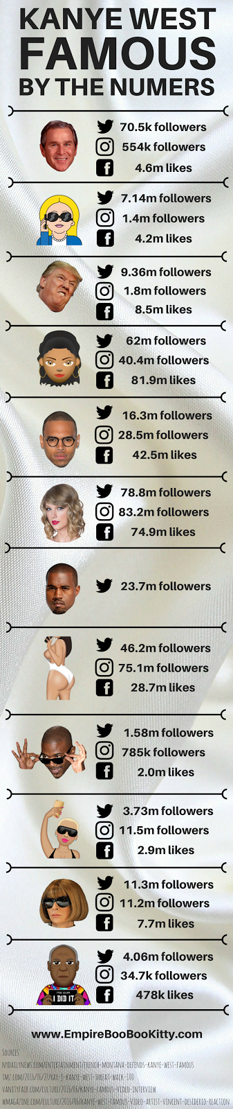 Kanye West Famous Infographic
