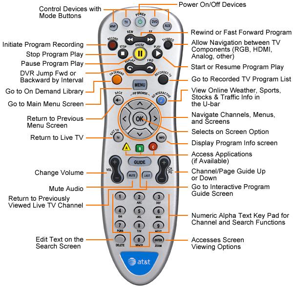 Comcast Remote code manual