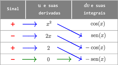 Exemplo 2 - Método Tabular - Integral de x^2 cos(x) dx