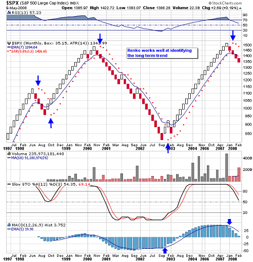 Renko brick forex trading strategy