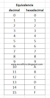 Explicación de cómo convertir un valor Decimal a Hexadecimal