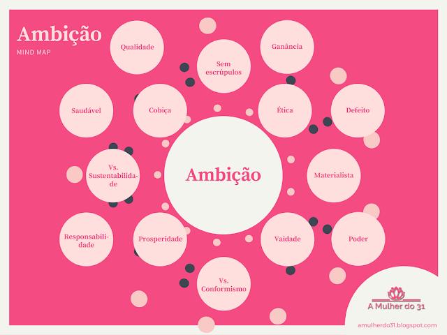 A palavra chave Ambição e alguns dos seus associados em forma de mind map