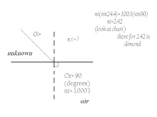 Physics 20 2012 Period 1: Application's of the Critical