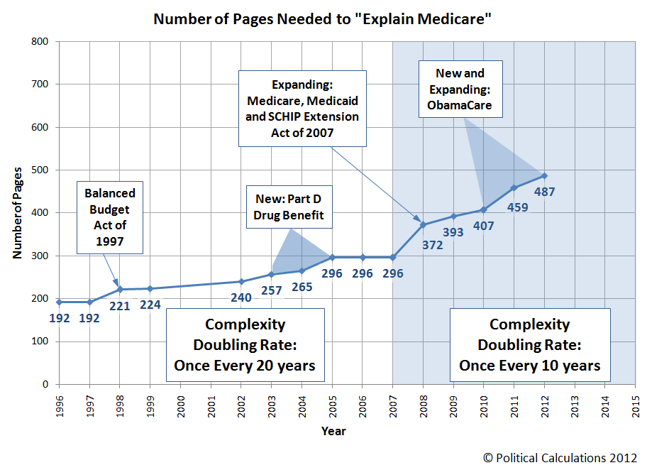 Number of Pages Needed to Explain Medicare