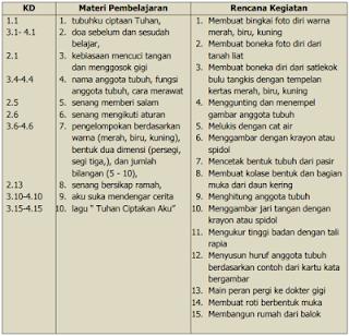 Contoh RKH RPPH PAUD Tema Diri Sendiri (Tubuhku) K13