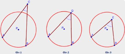 Pengertian dan Unsur-Unsur Lingkaran