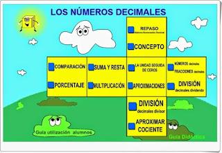 http://ntic.educacion.es/w3//eos/MaterialesEducativos/mem2008/visualizador_decimales/menu.html