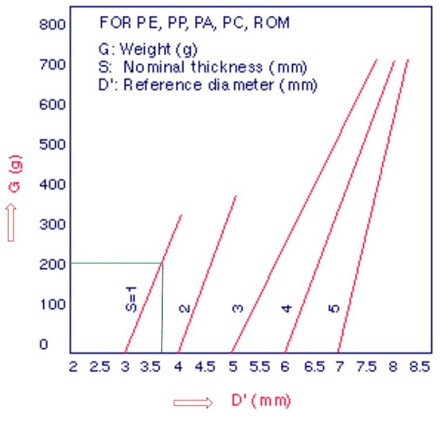 Diagram Diameter reference material PE, PP, PA, PC
