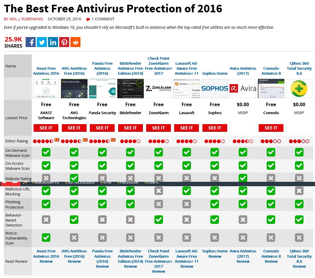 浮雲雅築: [研究] 2016 年防毒軟體評比
