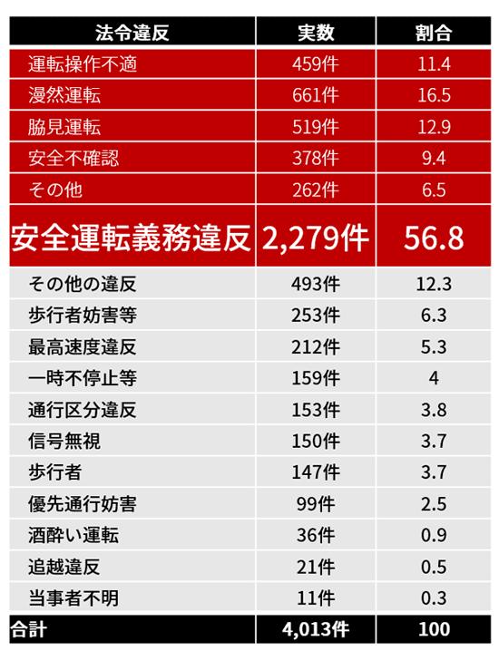 事故類型別交通死亡事故発生件数