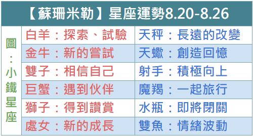 【Susan Miller蘇珊米勒】一週星座運勢2018.8.20-8.26