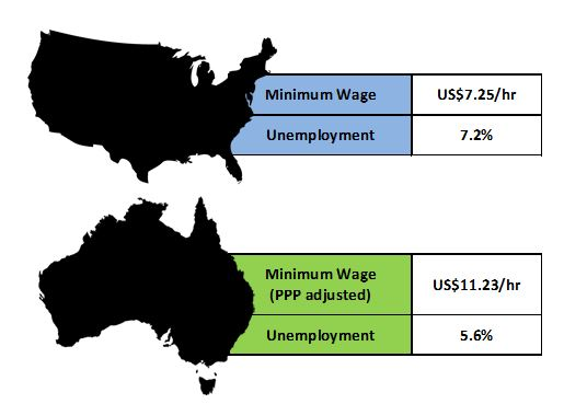 Joakim Book Life Of An Econ Student The Hydra That Never Dies - Map of minimum wage in us