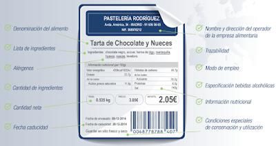 Normativa de etiquetado de alimentos