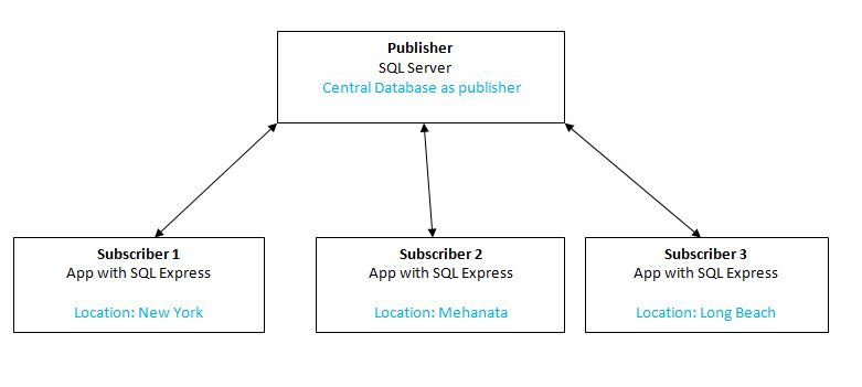 DJ Blogs: Web Synchronization for Merge Replication With