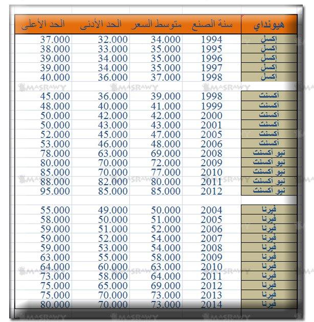 هذه اسعارا السيارات موديل هيونداي جديد ومستعمل مصر 2017