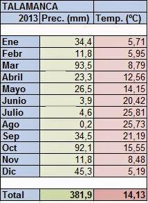 valores temperatura-precipitación 2013
