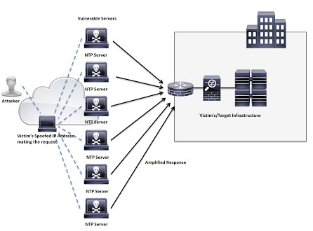 RIPv1 Routing Protocol Reflection DDoS Attacks
