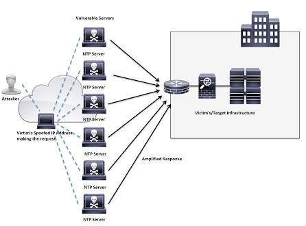 RIPv1 Routing Protocol Reflection DDoS Attacks